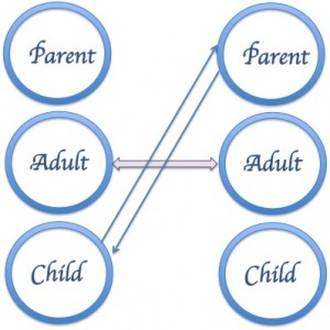 key concepts within transactional analysis Concepts on transactional analysis and gestalt therapy critically evaluate how key concepts from ta and gestalt can throw light on the process of personal development refer to at least 3 concepts from ta and gestalt respectively, (6 in all) in your discussion with reference to the therapeutic use .